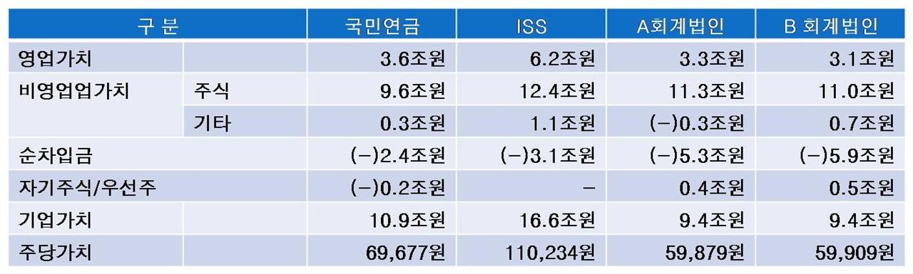 [표1] (구)삼성물산 주당가치 산정 세부내역 삼성물산 주당가치