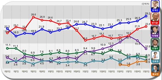 알앤써치가 실시한 12월 셋째 주 정례조사에 따르면,?반기문 총장은 문재인 더불어민주당 전 대표에 이어 2위를 고수하고 있다.