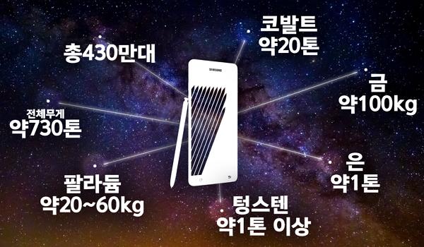 삼성 갤럭시 노트7 430만 대에 사용된 자원량 추정치.