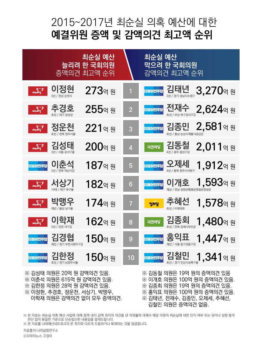 2015~2017년 최순실 의혹예산에 대한 예결위원 증액 및 감액의견 최고액 순위