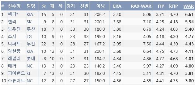2016시즌 투수 WAR 순위. 레일리는 7위를 기록했다. (출처: 한국야구기록실 KBReport.com)