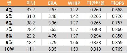 레일리의 2016시즌 월별 기록. 시즌이 거듭될 수록 하락세를 보였다. (출처: 야구기록실 KBReport.com)