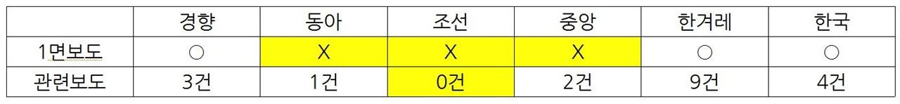 세월호 참사 1000일 당일 6개 일간지 관련보도 양상(1/9)