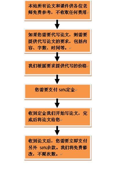 논문 대필 전문 온라인 업체 홈페이지와 대필 과정.