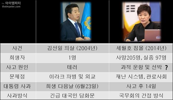 노무현 대통령은 김선일씨가 희생된 다음날 긴급 대 국민 담화문을 통해 사과했고, 박근혜 대통령은 세월호 참사 14일 만에 국무회의에서 간접적으로 사과했다.