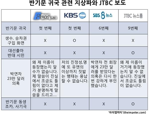 지상파 3사와 JTBC 뉴스룸의 반기문 귀국 관련 뉴스 보도 분석