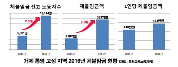 거제통영고성지역 2016년 체불임금 현황(통영고용노동지청 자료).