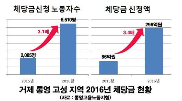 거제통영고성지역 2016년 체당금 현황(통영고용노동지청 자료).