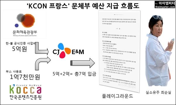 문체부가  CJ E&M에게 지급한 7억원은 최순실씨가 실소유주로 있는 플레이그라운드로 입급됐다.
