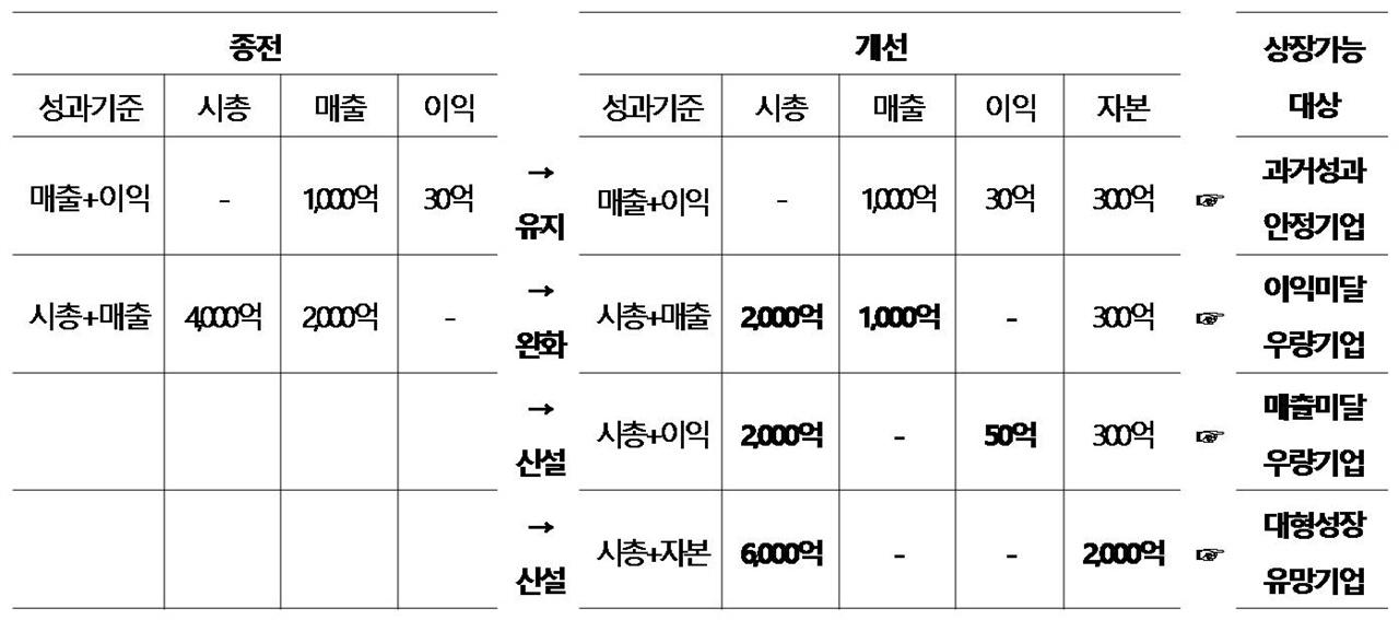 상장규정 완화 (자료: 한국거래소)