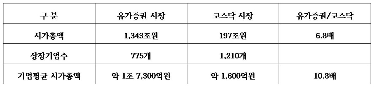 유가증권 시장과 코스닥 시장 비교 (자료 : 한국거래소 홈페이지, 2017.2.11. 기준)