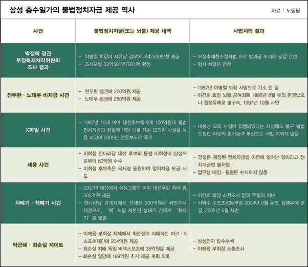 삼성 총수일가의 불법정치자금 제공 역사. 삼성은 박근혜 게이트뿐 아니라 박정희 정권 때부터 정치권에 불법정치자금을 제공해 왔다.