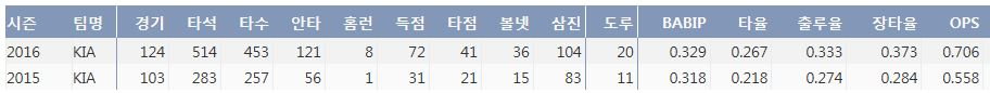 KIA 김호령 최근 2시즌 주요 기록 (출처: 야구기록실 KBReport.com)