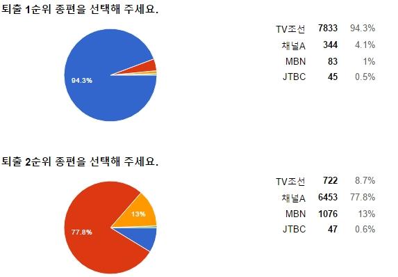 민언련이 진행 중인 종편 재승인 관련 설문조사 결과(2월 18일 오후 5시 20분 결과)
