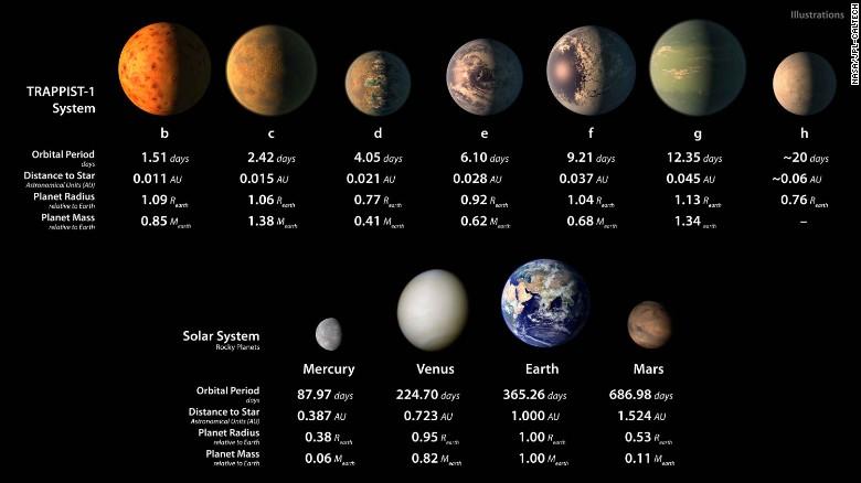 최근 발견한 지구와 유사한 행성 7개를 소개하는 미국항공우주국(NASA) 설명 갈무리.
