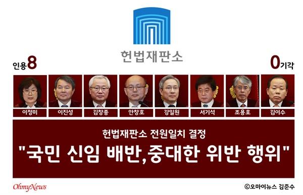 """10일 오전 11시, 헌법재판소가 8대0 만장일치 의견으로 """"주문 피청구인 대통령 박근혜를 파면한다""""고 밝혔다."""
