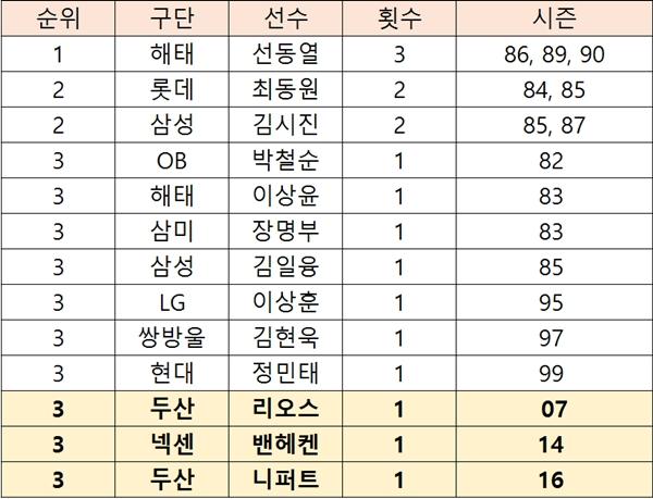 시즌 20승 이상을 기록한  KBO리그 투수 명단 (출처: 야구기록실 KBReport.com)