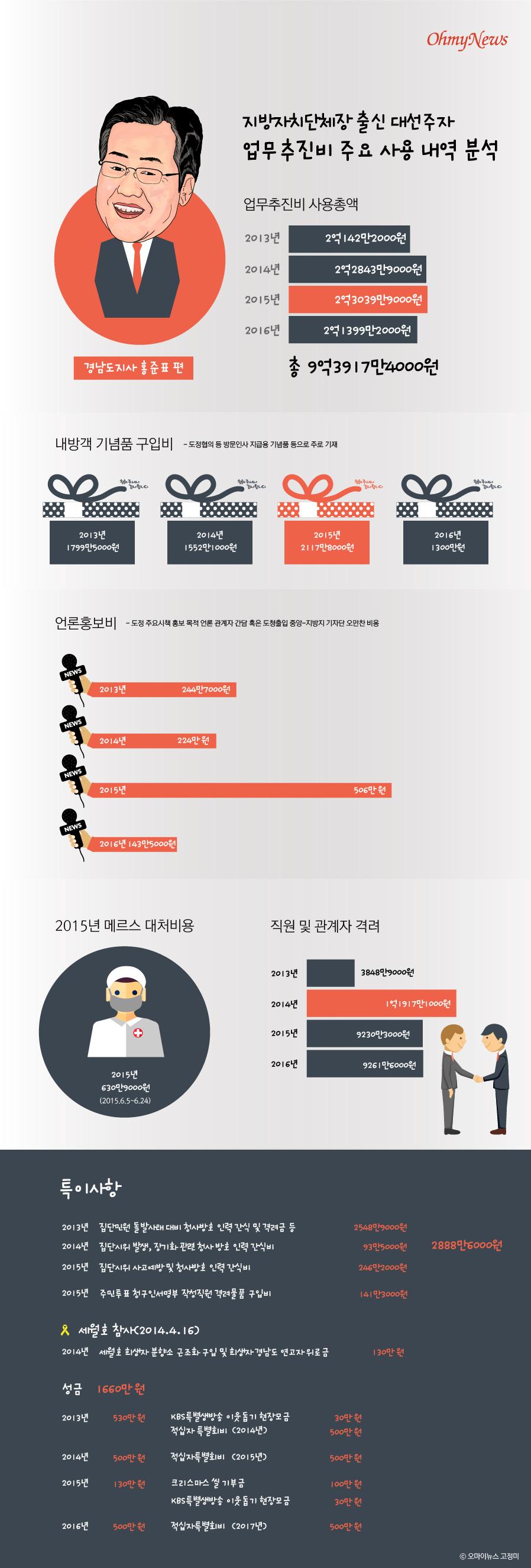 지방자치단체장 출신 대선주자 업무추진비 주요 사용 내역 분석 : 경남도지사 홍준표편