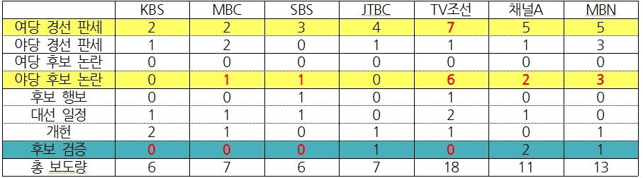 7개 방송사 대선 보도 상세 비교(3/15~16) ⓒ민주언론시민연합