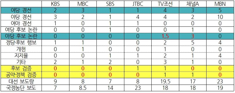 7개 방송사 대선 보도 상세 비교(3/17~19) ⓒ민주언론시민연합