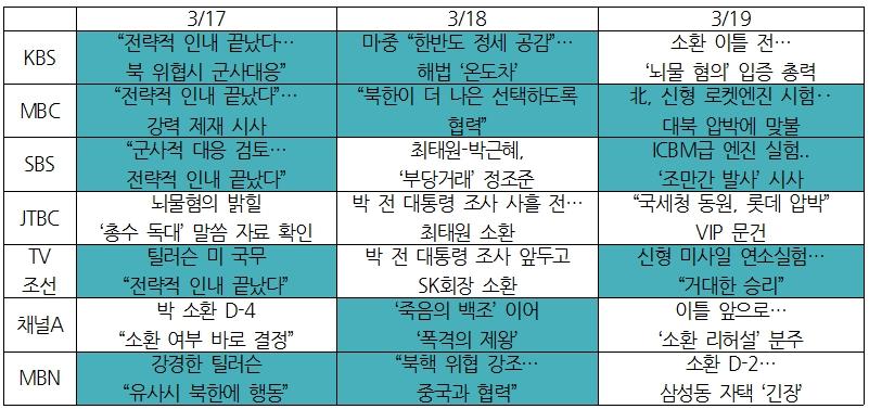 7개 방송사 톱보도 제목 비교(3/17~19) ⓒ민주언론시민연합