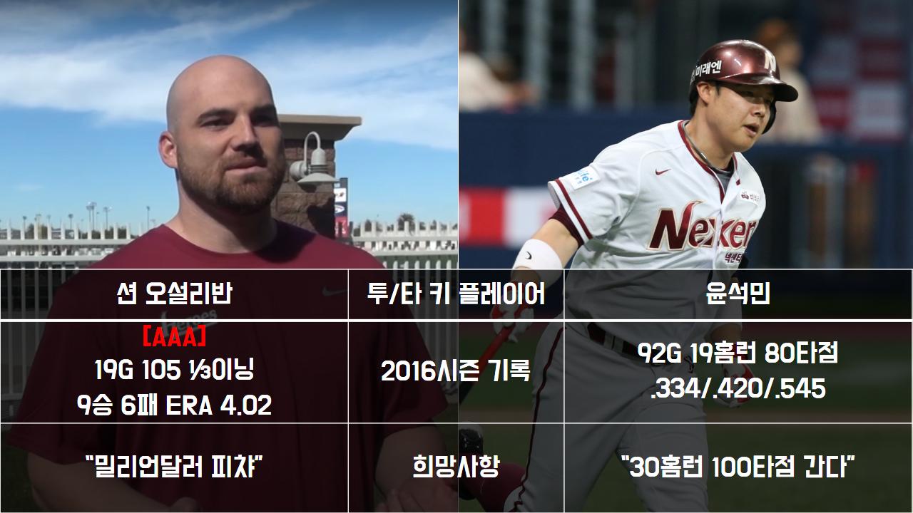 '100만 달러' 션 오설리반과 '2억 연봉' 윤석민 [사진=넥센 히어로즈]