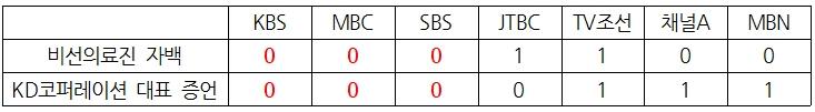 7개 방송사 국정농단 사태 관련 주요 현황 보도 여부 비교 (3/20)