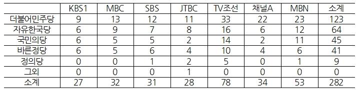 <표 2> 대선관련 방송보도의 정당 등장 빈도 비교(최대7개까지 중복체크, 3/20~3/24)  ⓒ민주언론시민연합