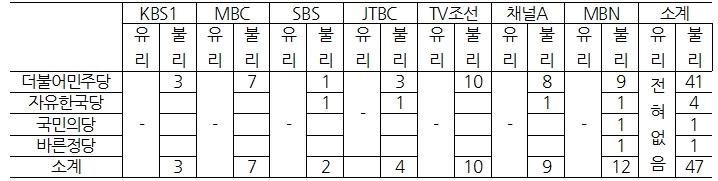<표 3> 대선관련 방송보도에서 정당별 제목의 편파 경향 빈도 비교(최대 3개까지, 3/20~3/24)  ⓒ민주언론시민연합