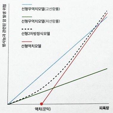 방사선에 의한 피폭량과 암 발생의 관계를 보여주는 그래프. 파란색 선은 고선량 방사능의 그래프고 초록색 선은 저선량 방사능의 그래프다. 모두 피폭량과 암 발생은 비례한다는 사실을 보여준다. 빨간색 선은 역치 이하에서 암발생이 증가하지 않는다는 것을 보여주는데 방사능 관련해선 해당되지 않는다는게 학계의 정설이다. 즉 아무리 적은 양의 방사능도 암 발생 확률을 증가시킨다는 것을 의미한다. 점선은 백혈병의 모델이다.