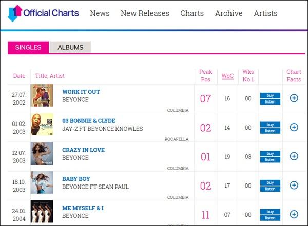 영국 오피셜 차트(http://www.officialcharts.com/)에서 검색해본 인기가수 비욘세 관련 정보화면. 그간 UK 인기 순위 각종 기록 등이 곡 발표순으로 노출되고 있다.