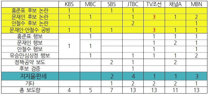 7개 방송사 대선 보도 상세 비교(4/10) ⓒ민주언론시민연합