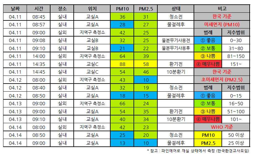 서울 A학교 교실의 미세먼지 측정값 실제 A학교 교실에서 분무기, 물걸레 청소, 10분 환기를 통해 미세먼지 절감을 확인할 수 있다.