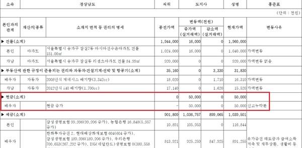 홍준표 후보의 경남 지사 시절 재산신고 내역(2016년 3월 25일 발표)