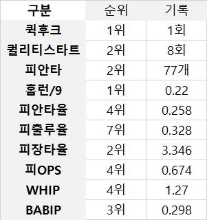 한화 선발투수진의 2017시즌 주요 기록. 4월 18일 기록 기준 (출처: 야구기록실 KBReport.com)