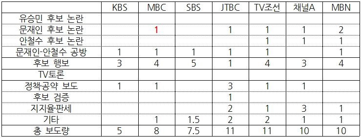 7개 방송사 대선 보도 상세 비교(4/18) ⓒ민주언론시민연합