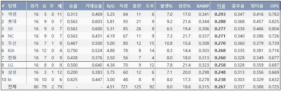 2017시즌 팀 타격 기록 (출처: 야구기록실 KBReport.com)