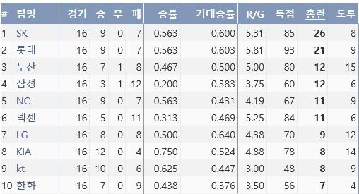 대포군단 SK는 올시즌 26개의 홈런을 터뜨리며 팀 홈런 단독 1위에 올라있다. (기록 출처=야구기록실 KBReport.com)