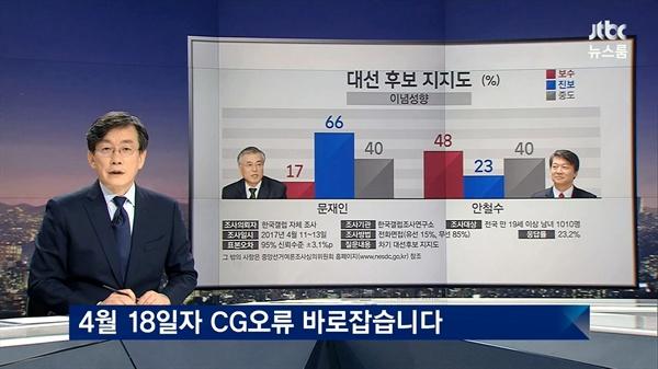 19일 방송된 JTBC <뉴스룸>의 한 장면. <뉴스룸>의 그래픽 오류 건은 이전부터 수 차례 이상 지적되어 왔다.