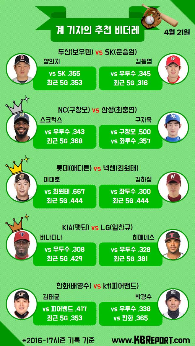 프로야구 팀별 추천 비더레(4/21) (사진출처: KBO홈페이지)