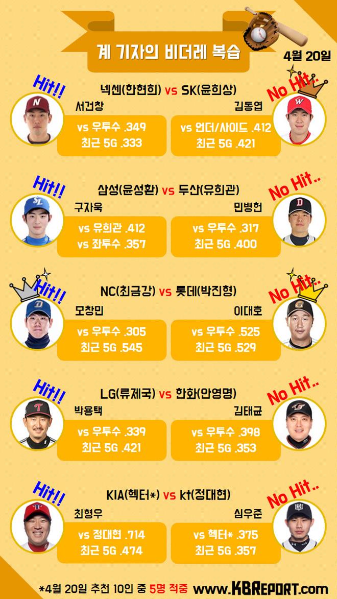프로야구 팀별 추천 비더레 리뷰(4/20) (사진출처: KBO홈페이지)