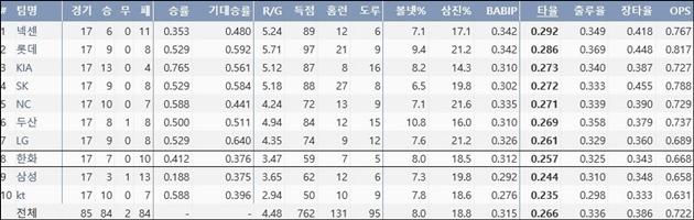 2017시즌 팀 타격 주요 기록 (출처: 야구기록실 KBReport.com)
