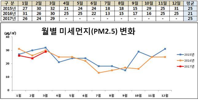 대전시 미세먼지 농도 변화 봄철이 미세먼지 농도가 높다.