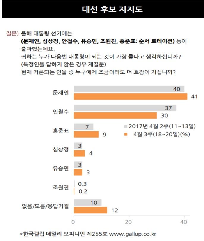 21일 발표된 한국갤럽 대선후보 지지도 여론조사