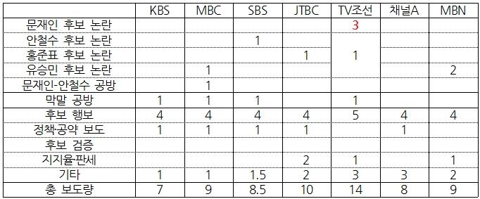 7개 방송사 대선 보도 상세 비교(5/1) ⓒ민주언론시민연합
