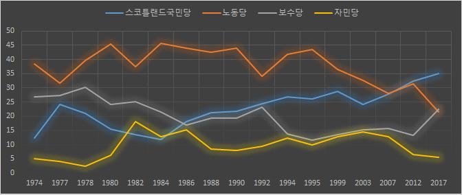 스코틀랜드 역대 지방의회선거 결과 비교