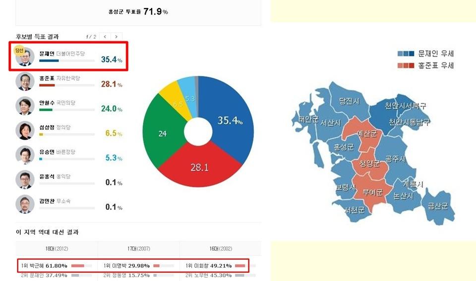 지난 9일 제 19대 대통령 선거 홍성군 투표 그래프. 문재인 후보가 1위를 차지했다.(사진 왼쪽). 또한 충남지역 15개 시군 중에서 12개 시군이 문재인 후보를 지지했다.