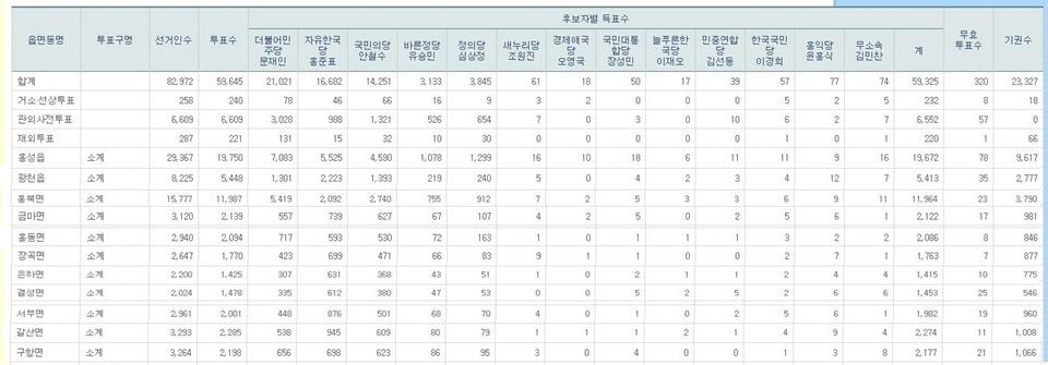 지난 9일 있었던 제19대 대통령 선거 홍성군 득표 현황이다. 전통적으로 보수 후보를 지지하는 홍성군에서 더불어 민주당 문재인 후보가 1위를 차지했다.