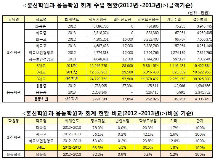 웅동학원과 홍신학원의 학교회계 수입 현황 비교. 총 학교운영비 중 법인이 부담하는 비중은 1%도 안 되고, 대부분을 국민세금과 학생등록금으로 충당하고 있다.