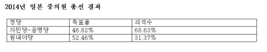 <표> 2014년 일본 중의원 총선 결과
